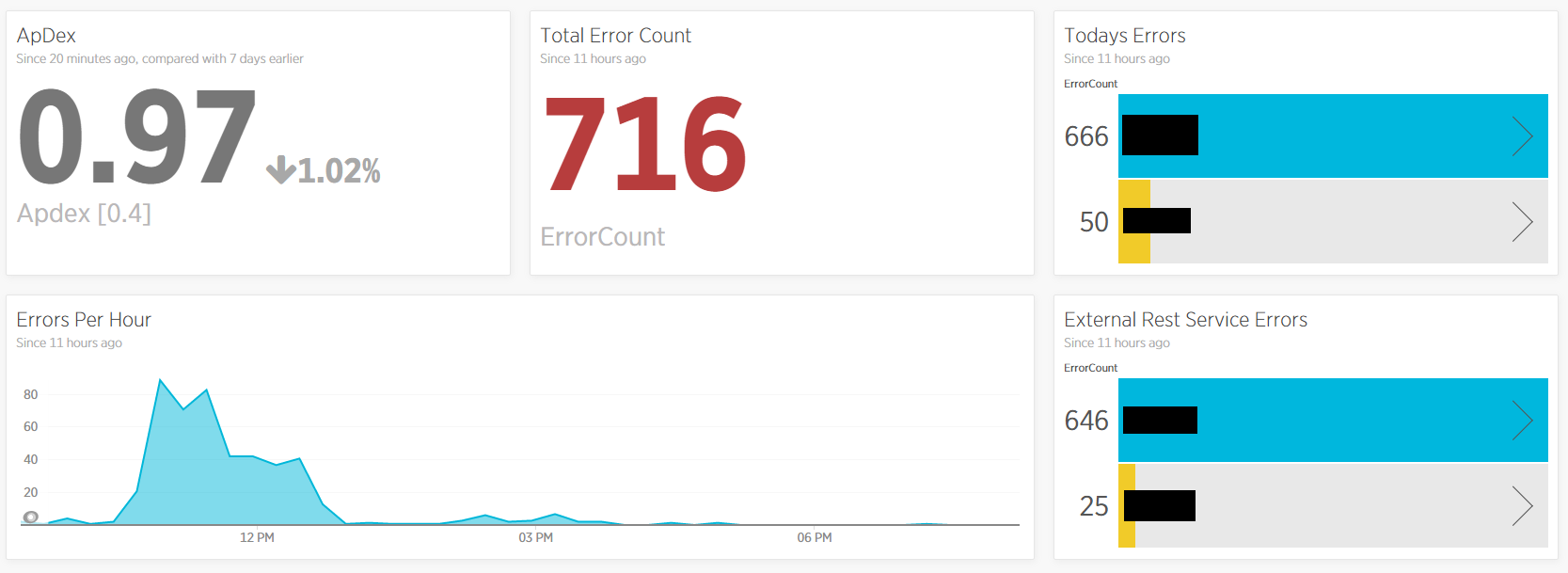 Setup Dashboards with New Relic Insights