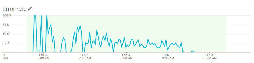 Setup Alerts Through New Relic
